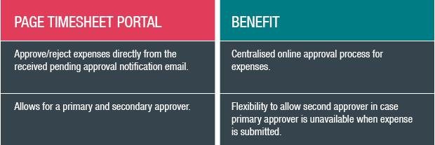 Page Timesheet portal benefits