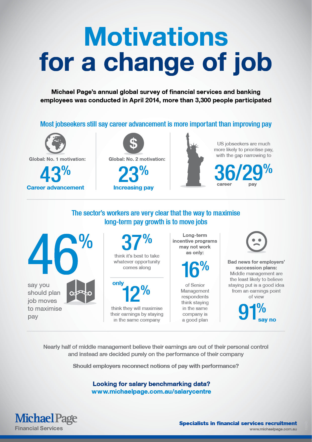 Motivations for a change of job